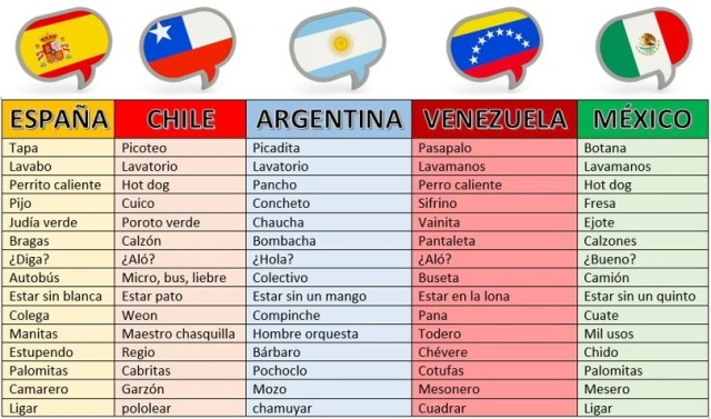 espanol-latino